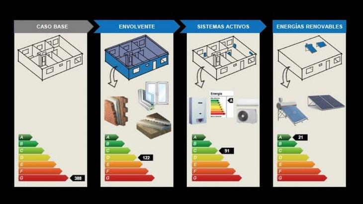 Santa Fe tiene la primera ley de Eficiencia Energética Domiciliaria