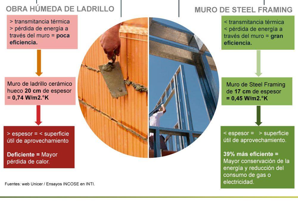 ¿Qué es lo importante al hablar de eficiencia energética de un muro?